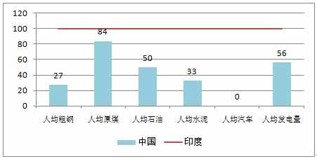 图3-14  1950年前后中国与印度人均主要工业品产量比较(印度为100).jpg
