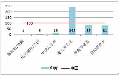 图3-23     1980年中国与印度农村发展部分数据对比[40].jpg