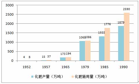 图3-13    中国化肥产量及施用量[14].jpg