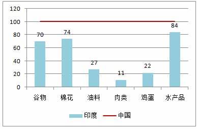 图3-22    1980年中国与印度主要农产品人均产量比较(中国为100)[39].jpg