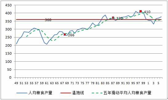 图3-4      1952-2008年中国人均粮食[4].jpg