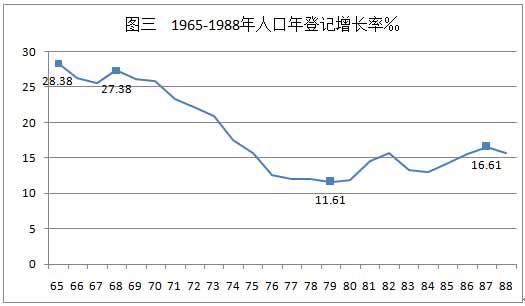 图3-16    1965-1988年中国人口增长率(‰).jpg