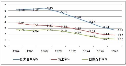 图3-18    六十年代中期到七十年代末生育和增长情况[31].jpg