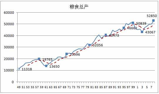 图3-11  1949-2008年我国粮食总产(万斤.jpg