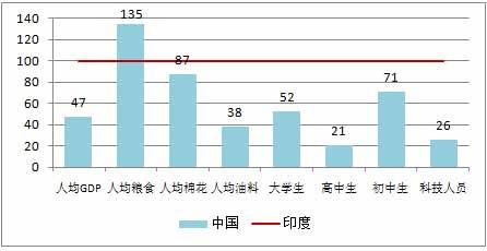 图3-13 1950年前后中国与印度几项指标比较(印度为100).jpg