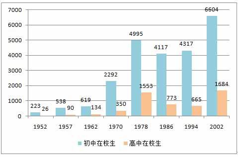 图3-17  中国几个时期初高中在校人数[29].jpg