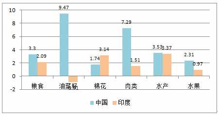 图3-15  1970-1980年几项农产品产量年均增长率(%)[24].jpg