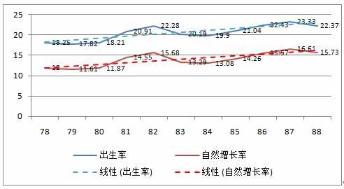 图3-19   1978-1988年出生率和自然增长率‰[32].jpg