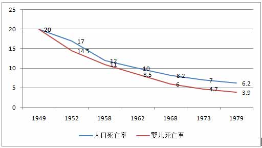 图3-20   1949-1979年人口死亡率和婴儿死亡率[33].jpg