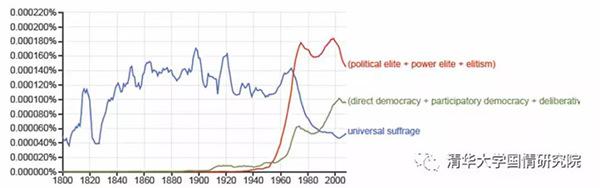 王绍光:什么是好的民主?-激流网