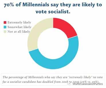 民意调查:超过1/3的美国千禧一代赞成共产主义/社会主义